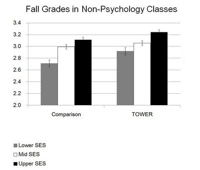 Non-psychology grades