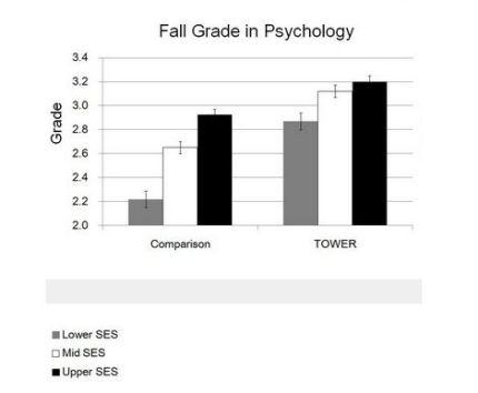 Psychology grades