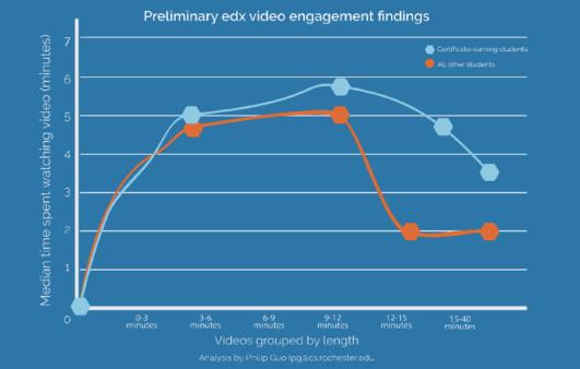 Micro-engagement