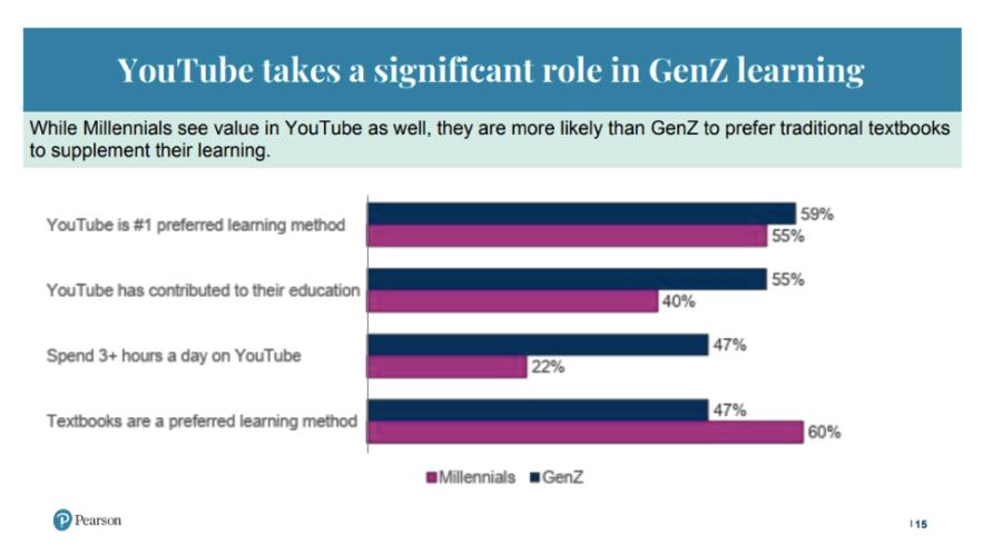 Pearson Survey