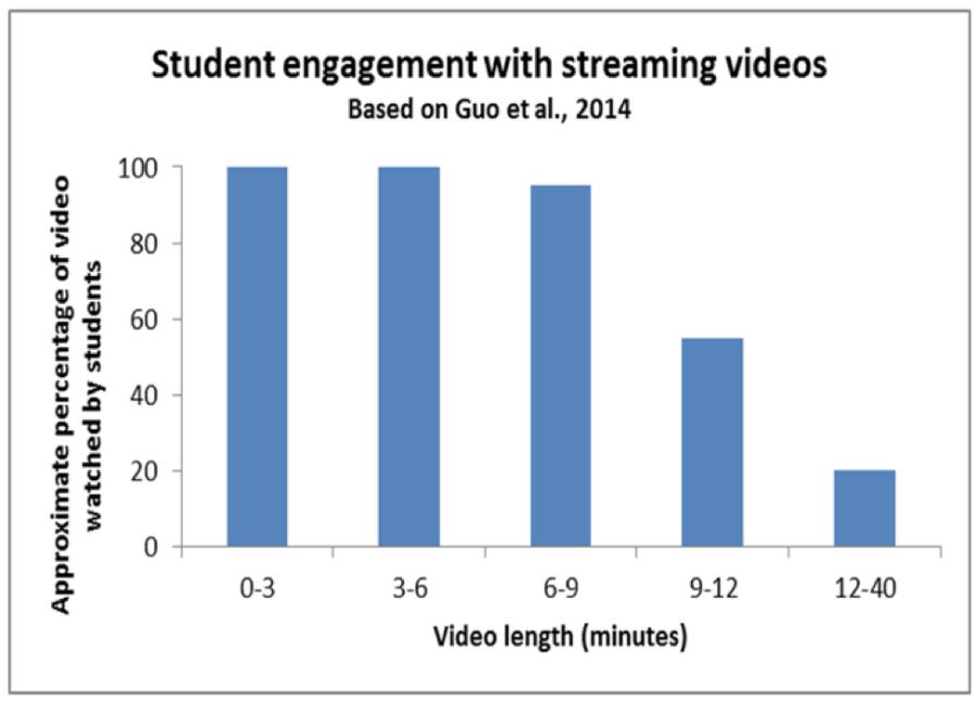 Optimal Video Length Graphic